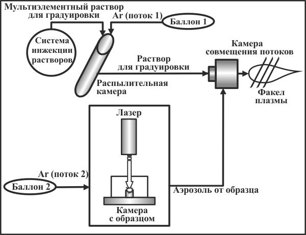 Принципиальная схема методики