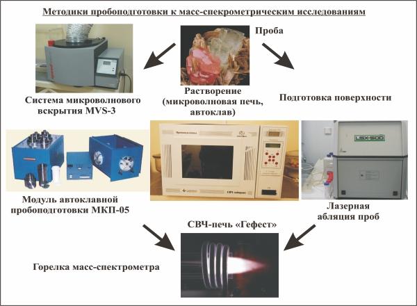 проб в масс-спектрометрии